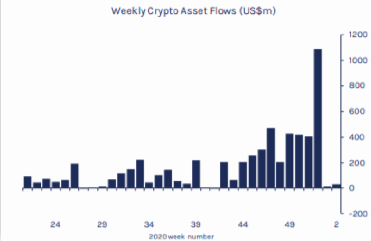 Weekly Crypto Asset Flows Chart 2020