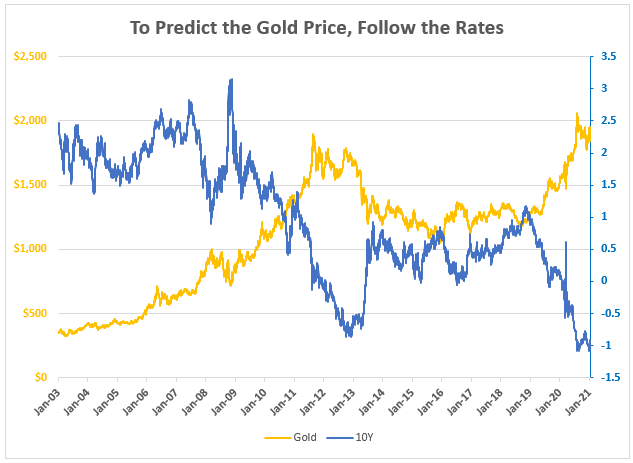 Predict Gold Price Chart