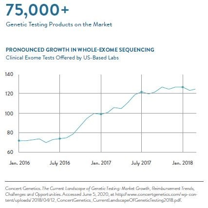Exome Sequencing Growth Chart