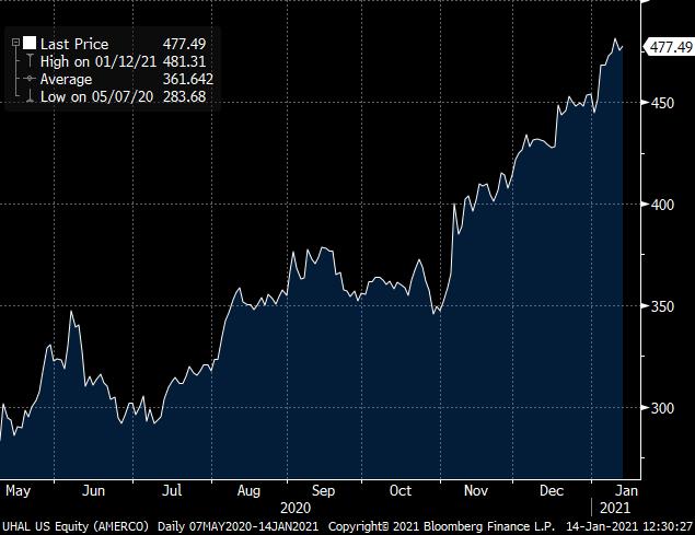 Amerco Stock Price 2020