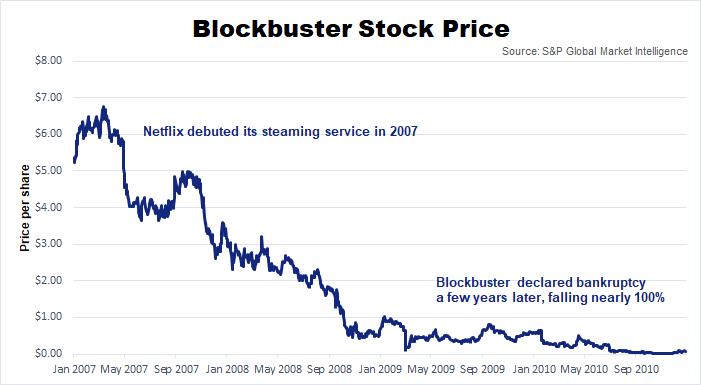 Blockbuster Stock Decline Chart