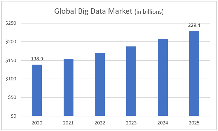 Global Big Data Market 2020-2025