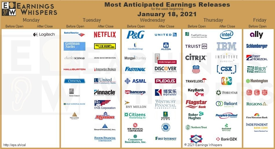 Anticipated Earnings Release January 2021