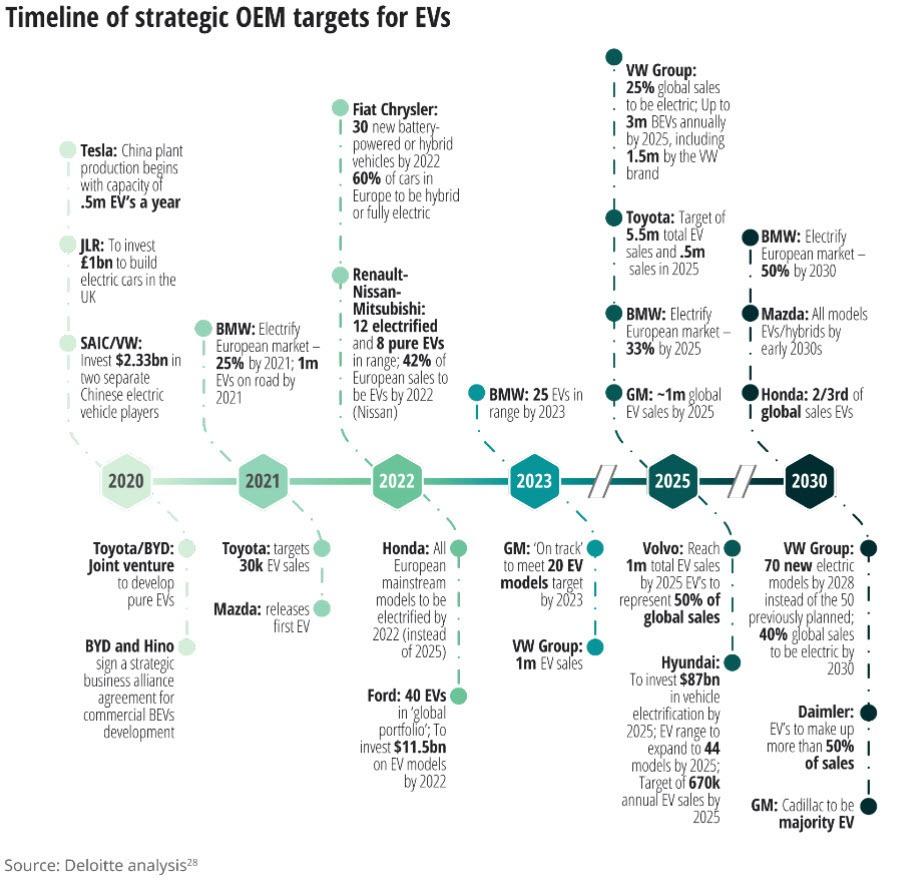 Deloitte EV Infographic