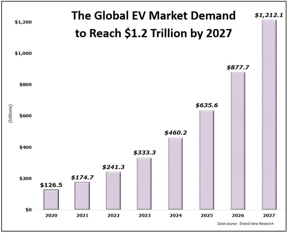Grandview Global EV demand forecast Chart 011521
