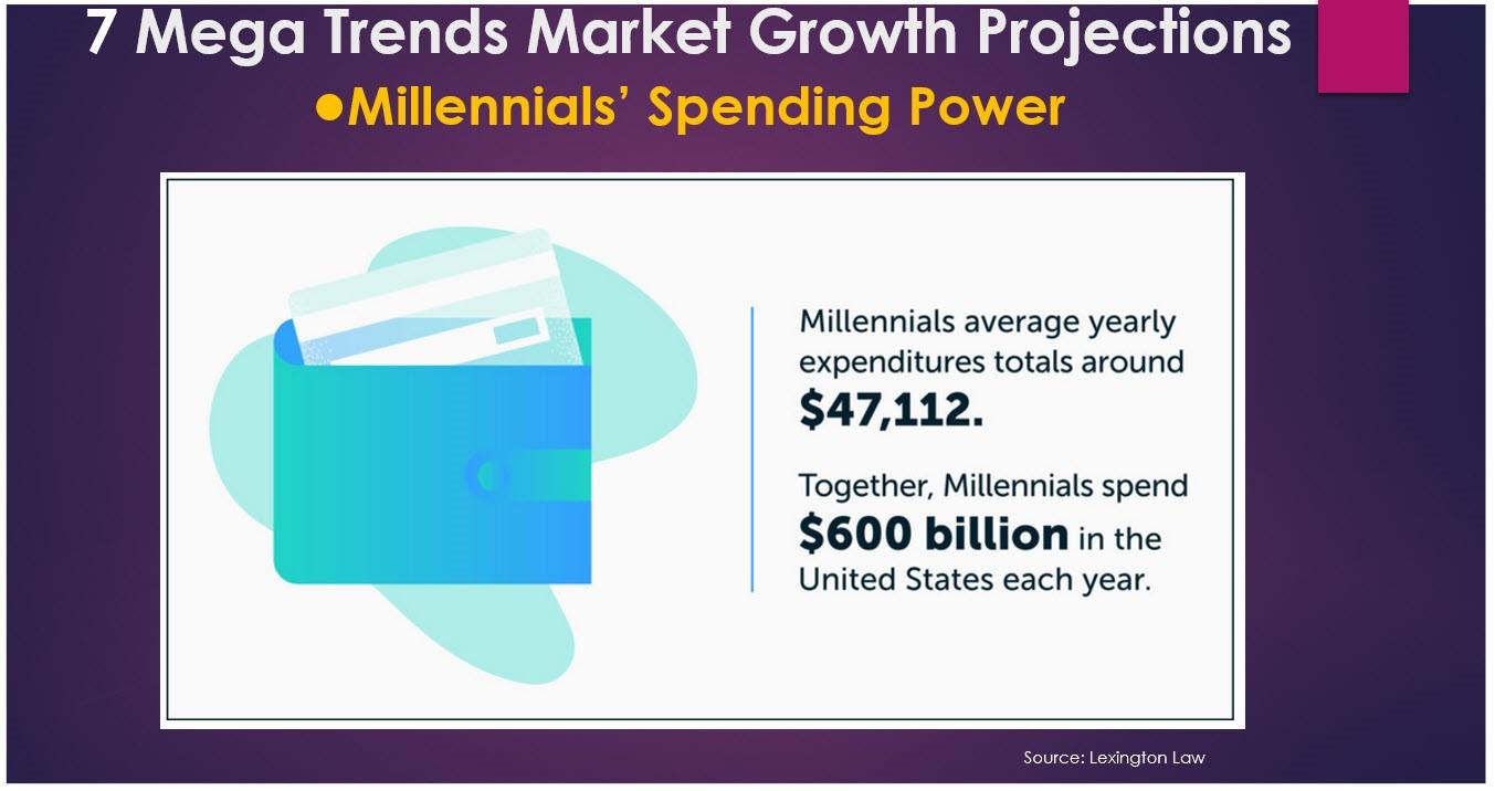 Millennials Mega Trends Growth Chart