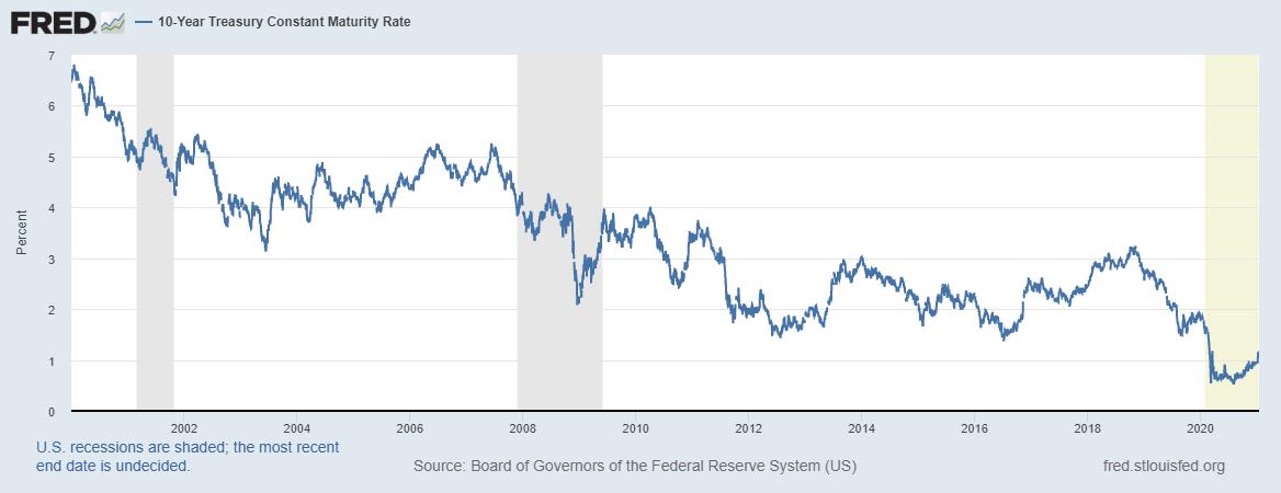 10 Year Treasury Maturity 2002-2020