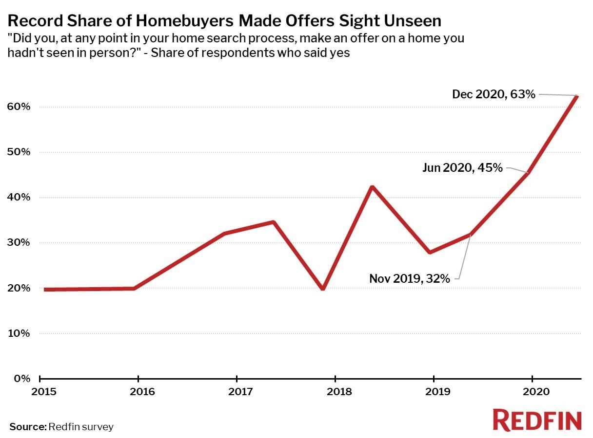homebuyers sight unseen offers chart
