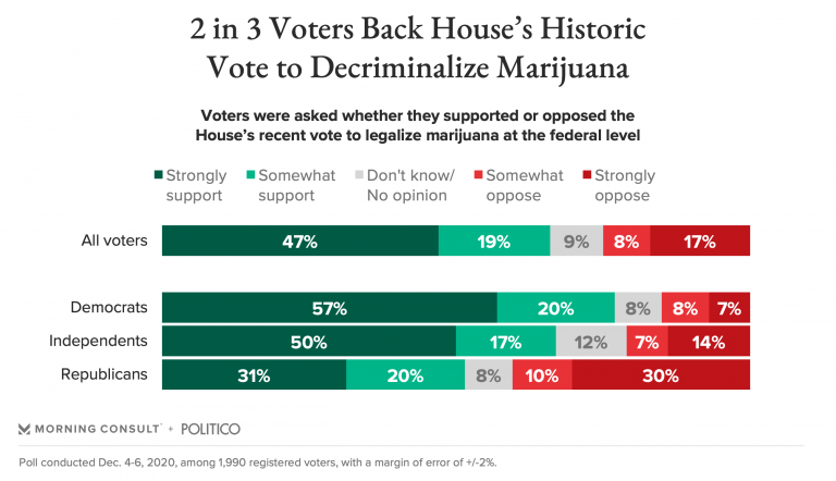 Voters Decriminalize Marijuana Chart