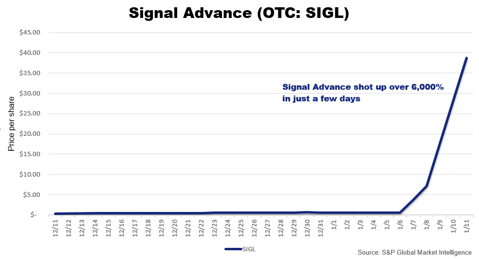 Signal Advance SIGL Stock Price