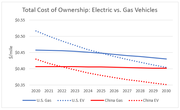 Electric vs. Gas Owner Cost US China Chart
