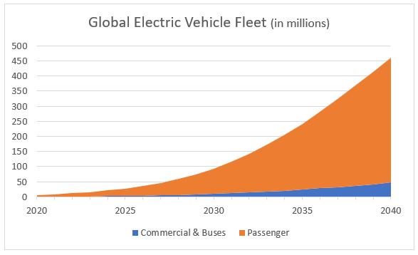 global electric vehicle fleet chart