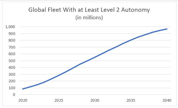 global fleet level 2 autonomy chart