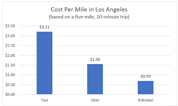 Cost Per Mile Los Angeles Chart