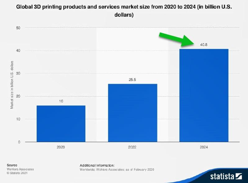 Global 3D Printing Market Size 2020-2024