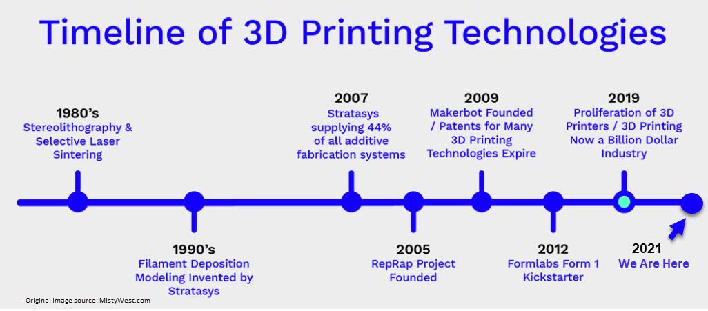 3D Printing Technology Timeline