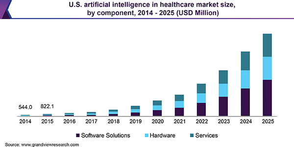 US AI Healthcare Market 2014-2025