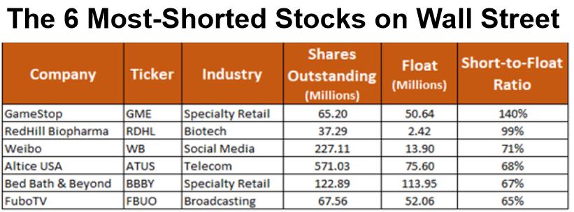 most-shorted stocks 27 January 2021