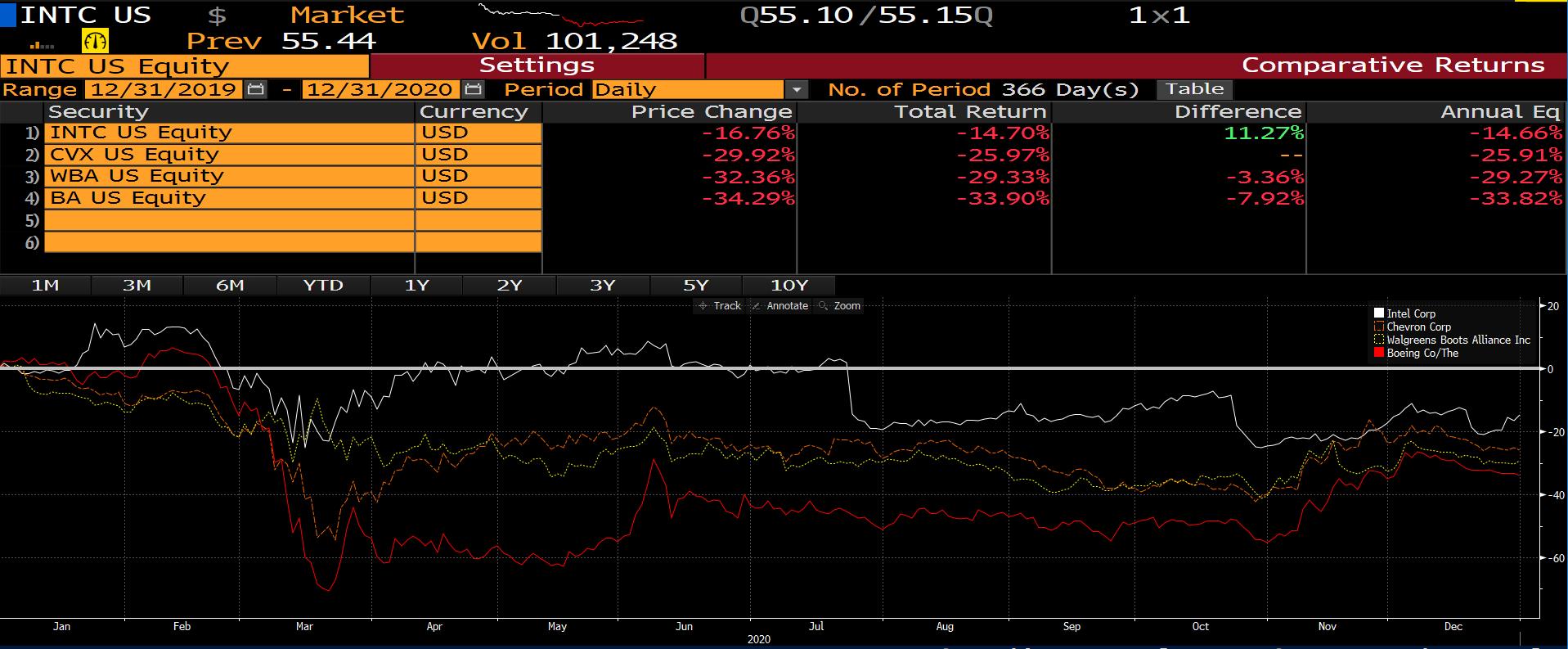 Dow Jones Bottom 4 Performers