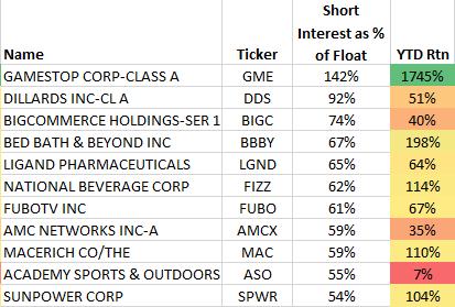 Top Stocks Short Interest YTD Return