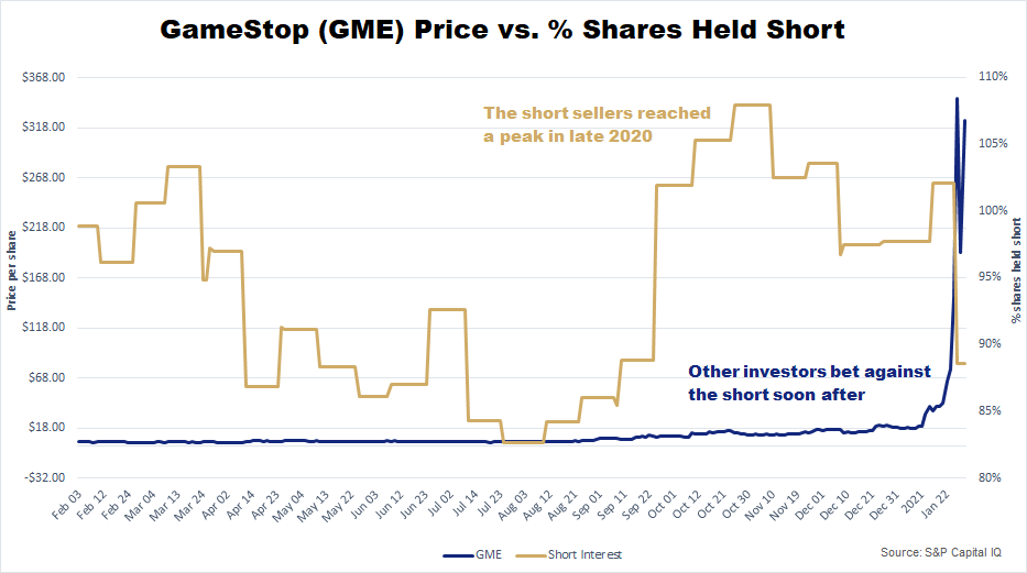 GME Price vs. Percent Shares Held Chart