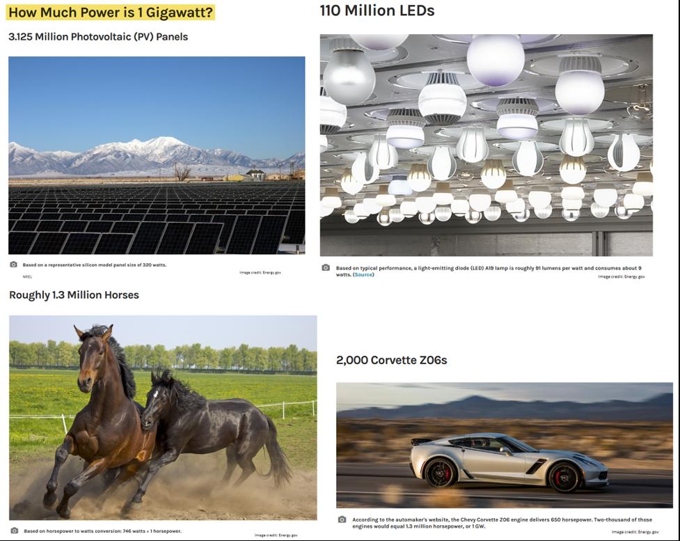 1 gigawatt power comparison chart