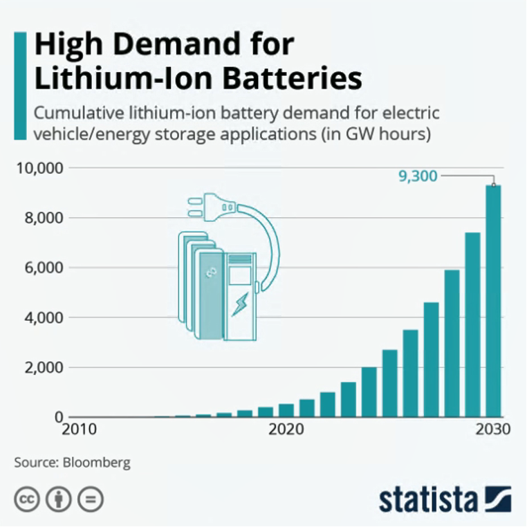Lithium ion battery demand chart