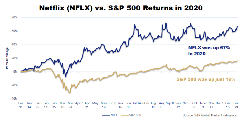 Chart showing that Netflix was up 67% in 2020, while the S&P 500 was up just 16%.