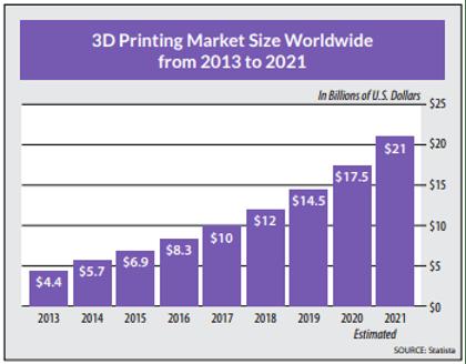 3D Printing Market Size Chart