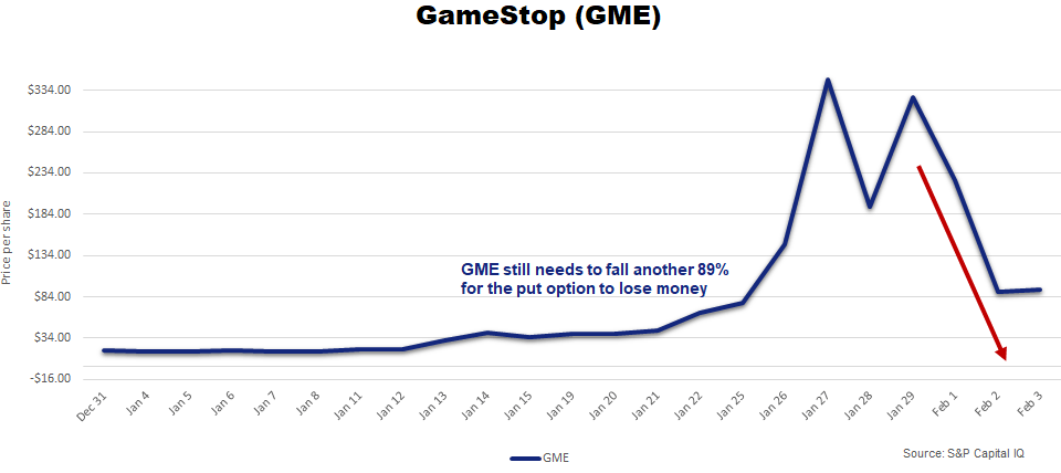 Gamestop Put Option Chart