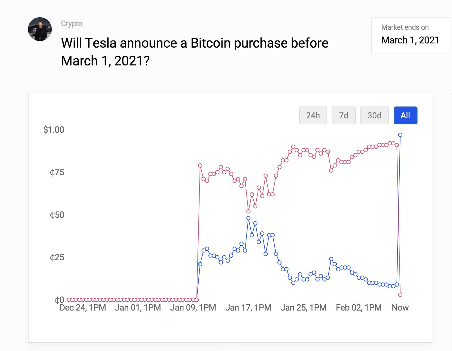 Tesla bitcoin purchase prediction chart