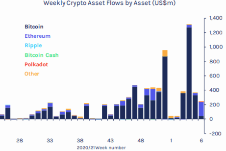 Weekly Crypto Asset Flow Chart