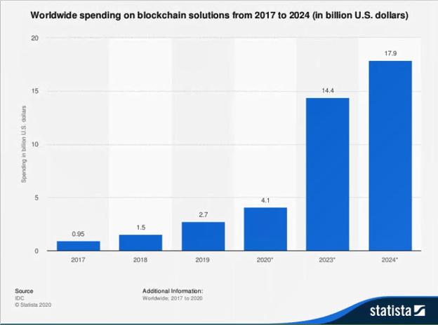 worldwide spending blockchain 2017-2024