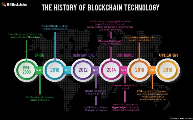 history of blockchain timeline