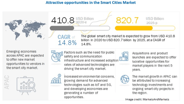 smart city opportunity infographic