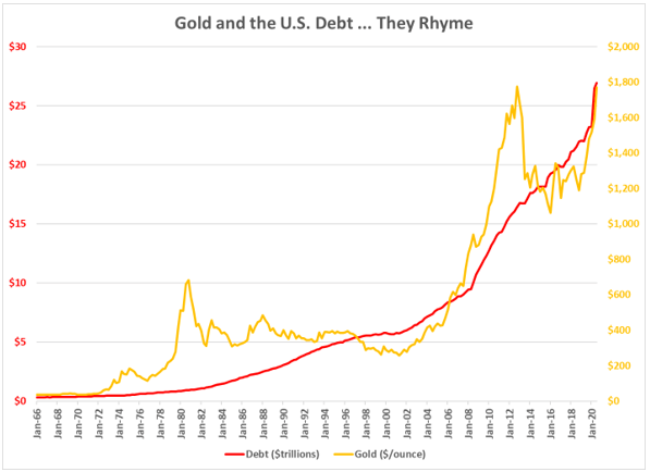 gold vs. us debt 1966-2020