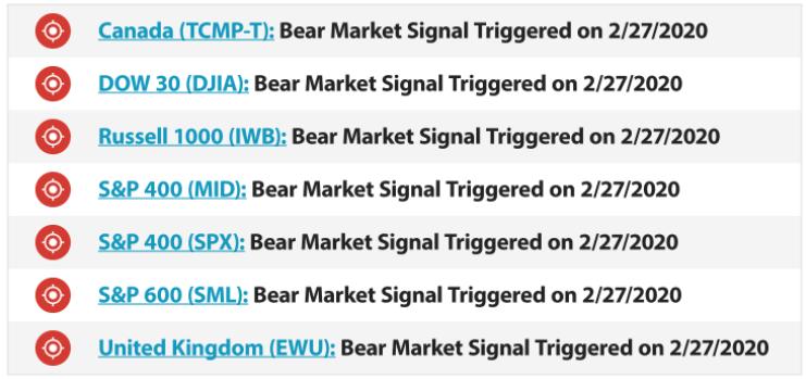 Historic Bear Market Trigger Signals