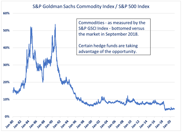 Goldman Sachs Commodity Index 1980-2020
