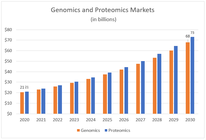 genomics and proteomics markets chart