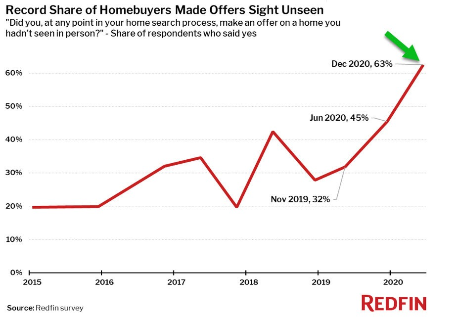 6-63% Homebuyer Redfin chart during Tamara's Explanation_022221