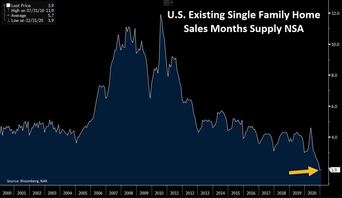 U.S. Monthly Home supply on mkt 022221