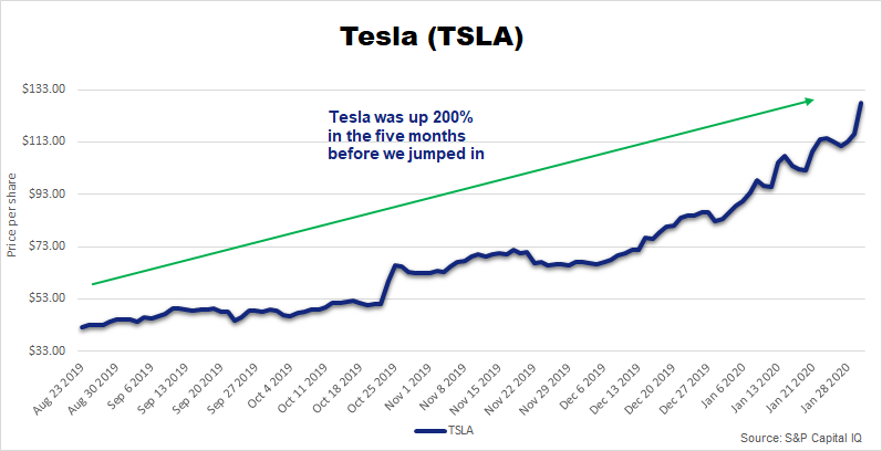 Chart showing that TSLA was up 200% in the five months before we recommended a trade