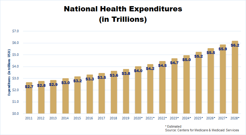 national health expenditures trillions chart