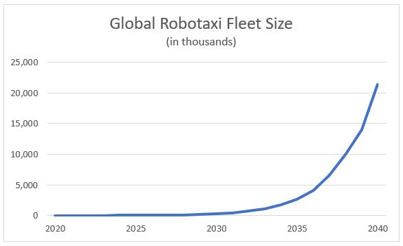 global robotaxi fleet size 2020-2040