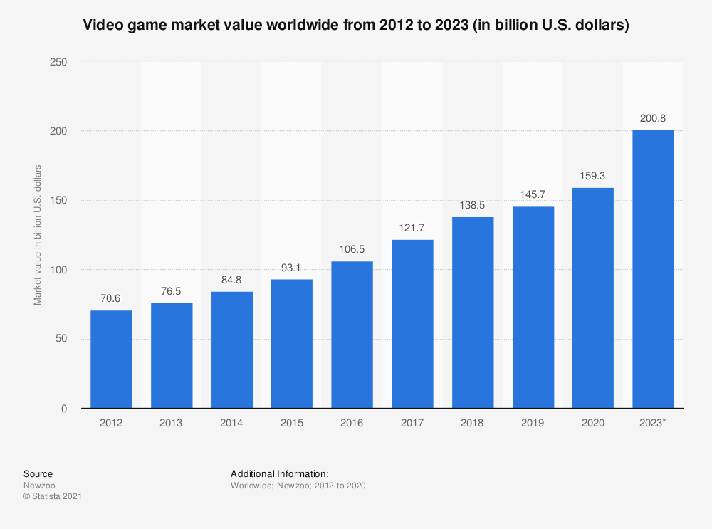 video game market projection 2023