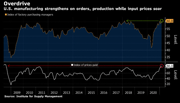 U.S. manufacturing orders prices chart