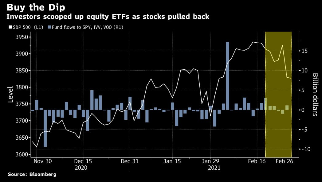 Equity ETF investor surge chart