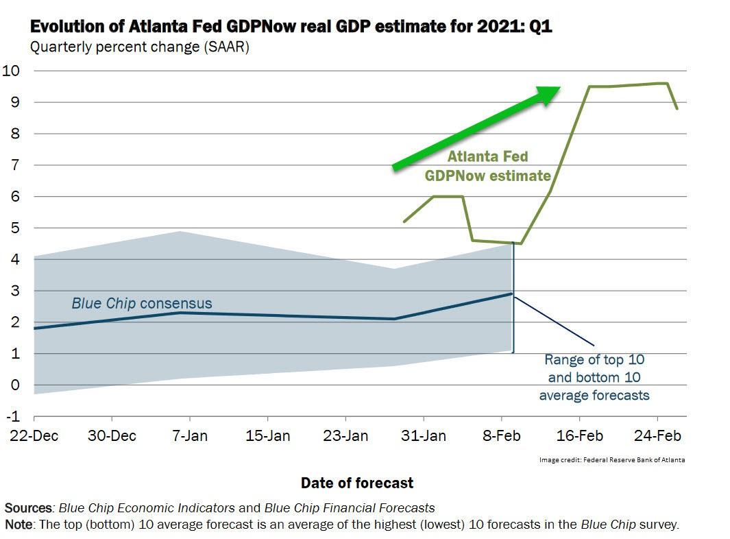 Atlanta GDPNow Forecast 030121