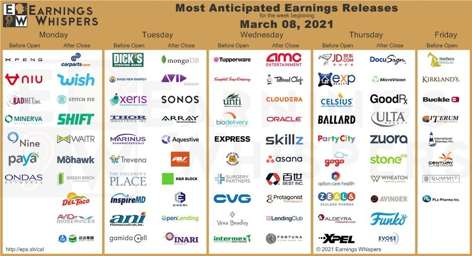 Earnings Whispers report March 8 2021