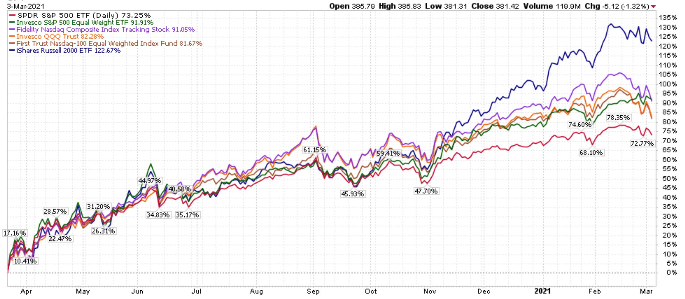 Equity ETF Crash